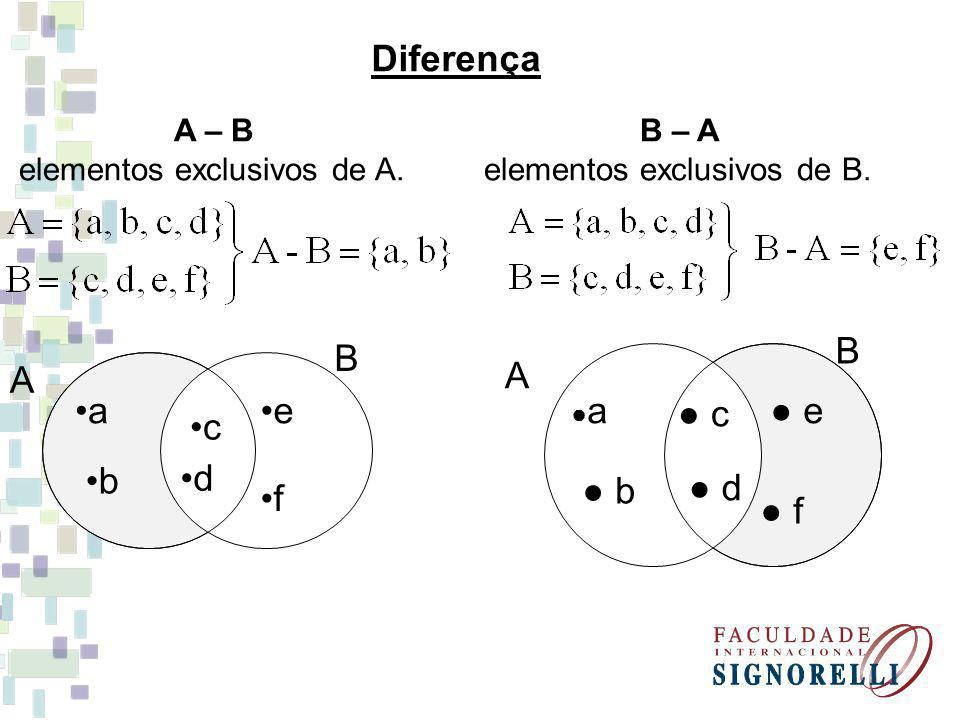 B A a b c d f e Diferença A – B elementos exclusivos de A. B – A elementos exclusivos de B. B A a b c d f e