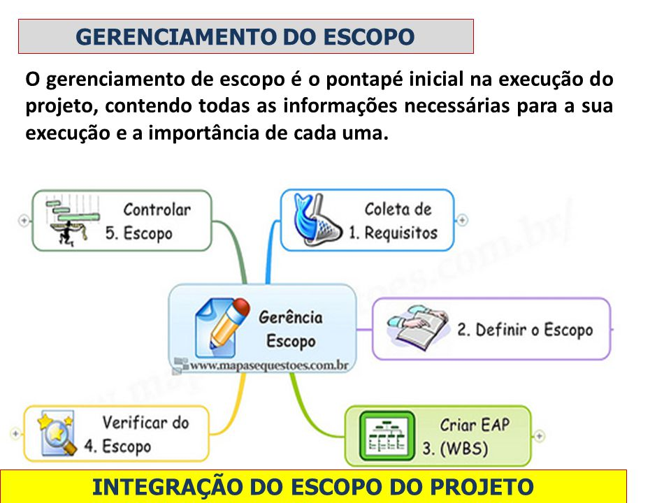 O gerenciamento de escopo é o pontapé inicial na execução do projeto, contendo todas as informações necessárias para a sua execução e a importância de