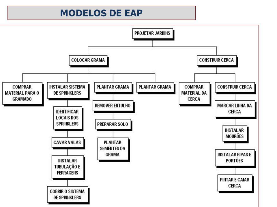 MODELOS DE EAP