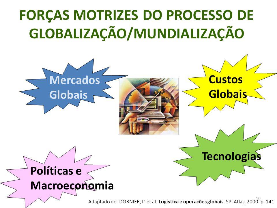 10 FORÇAS MOTRIZES DO PROCESSO DE GLOBALIZAÇÃO/MUNDIALIZAÇÃO Mercados Globais Políticas e Macroeconomia Tecnologias Custos Globais Adaptado de: DORNIE