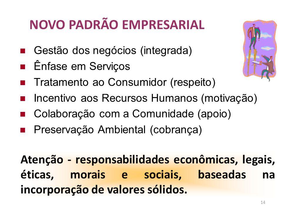 14 NOVO PADRÃO EMPRESARIAL Gestão dos negócios (integrada) Ênfase em Serviços Tratamento ao Consumidor (respeito) Incentivo aos Recursos Humanos (moti