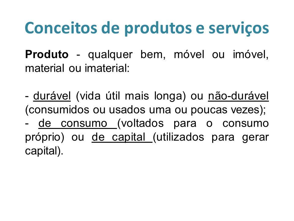 Conceitos de produtos e serviços Produto - qualquer bem, móvel ou imóvel, material ou imaterial: - durável (vida útil mais longa) ou não-durável (cons