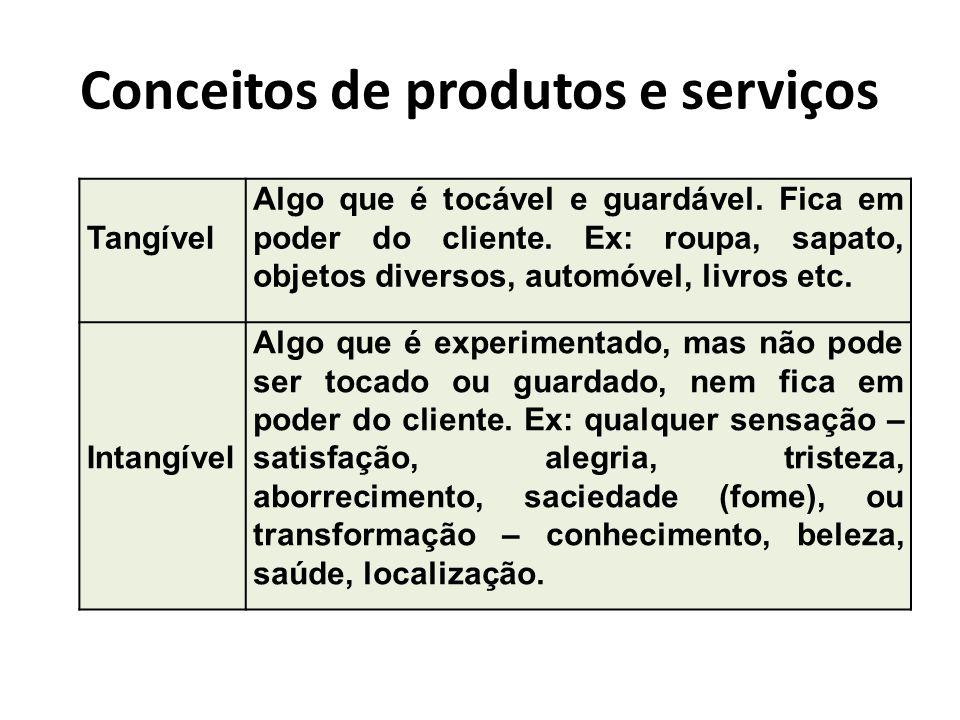 Conceitos de produtos e serviços Tangível Algo que é tocável e guardável. Fica em poder do cliente. Ex: roupa, sapato, objetos diversos, automóvel, li