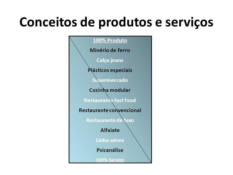 Conceitos de produtos e serviços 100% Produto Minério de ferro Calça jeans Plásticos especiais Supermercado Cozinha modular Restaurante fast food Rest