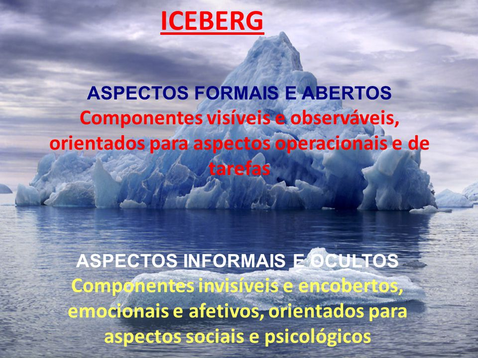 38 ASPECTOS FORMAIS E ABERTOS Componentes visíveis e observáveis, orientados para aspectos operacionais e de tarefas ICEBERG ASPECTOS INFORMAIS E OCUL