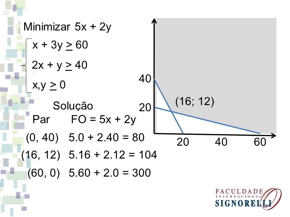 Minimizar 5x + 2y x + 3y > 60 2x + y > 40 x,y > 0 20 40 2060 Solução (16; 12) ParFO = 5x + 2y 5.0 + 2.40 = 80 (0, 40) (16, 12)5.16 + 2.12 = 104 (60, 0)5.60 + 2.0 = 300