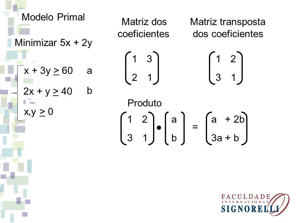 Minimizar 5x + 2y x + 3y > 60 2x + y > 40 x,y > 0 Modelo Primal a b Matriz dos coeficientes 1313 2121 Matriz transposta dos coeficientes 1212 3131 Produto 1212 3131 a b = a + 2b 3a + b
