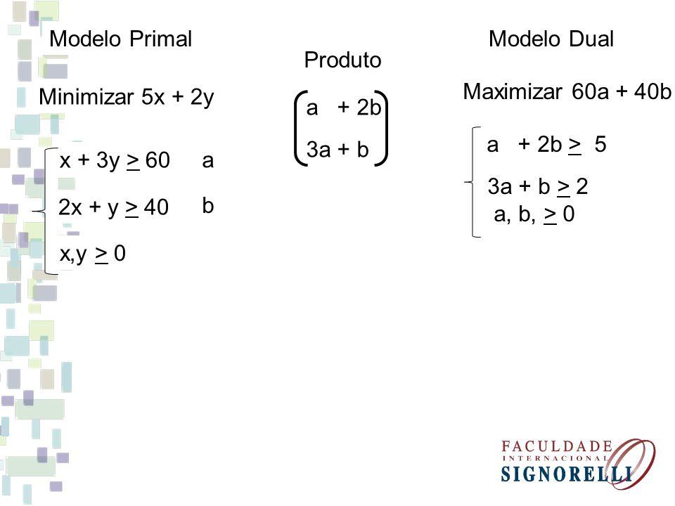 a + 2b 3a + b Modelo Dual a + 2b > 5 3a + b > 2 a, b, > 0 Maximizar 60a + 40b Minimizar 5x + 2y x + 3y > 60 2x + y > 40 x,y > 0 a b Modelo Primal Produto