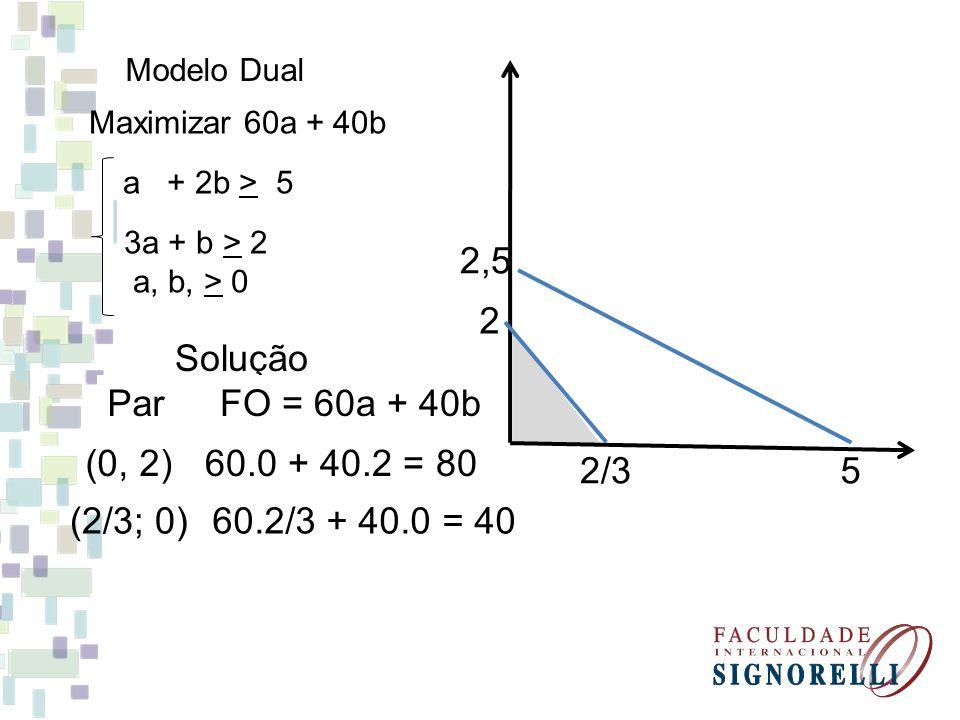 Modelo Dual a + 2b > 5 3a + b > 2 a, b, > 0 Maximizar 60a + 40b 2 2,5 2/35 Solução ParFO = 60a + 40b 60.0 + 40.2 = 80(0, 2) (2/3; 0)60.2/3 + 40.0 = 40