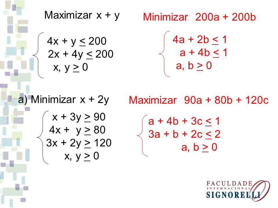 Maximizar x + y 4x + y < 200 2x + 4y < 200 x, y > 0 Minimizar 200a + 200b 4a + 2b < 1 a + 4b < 1 a, b > 0 a) Minimizar x + 2y x + 3y > 90 4x + y > 80 3x + 2y > 120 x, y > 0 Maximizar 90a + 80b + 120c a + 4b + 3c < 1 3a + b + 2c < 2 a, b > 0