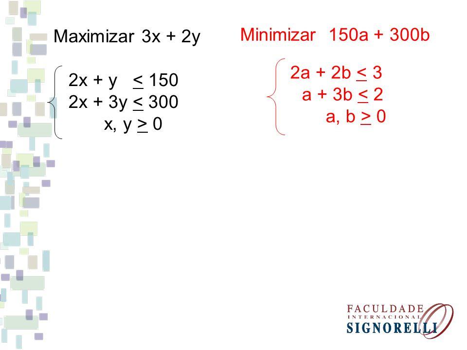 Maximizar 3x + 2y 2x + y < 150 2x + 3y < 300 x, y > 0 Minimizar 150a + 300b 2a + 2b < 3 a + 3b < 2 a, b > 0