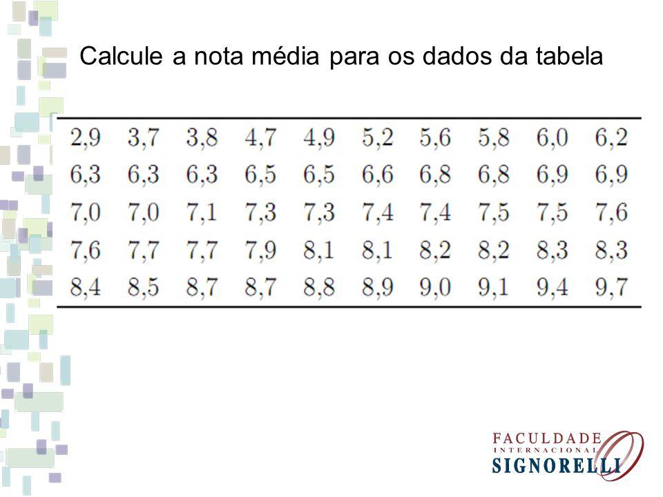 Calcule a nota média para os dados da tabela