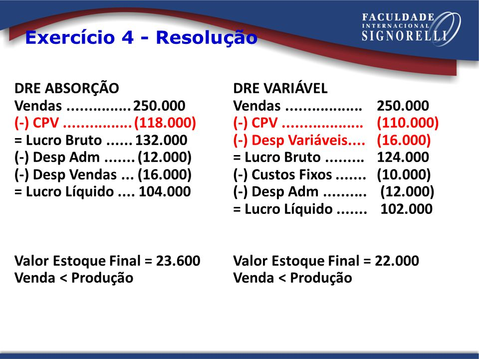 Exercício 4 - Resolução DRE ABSORÇÃO Vendas............... 250.000 (-) CPV................ (118.000) = Lucro Bruto...... 132.000 (-) Desp Adm....... (