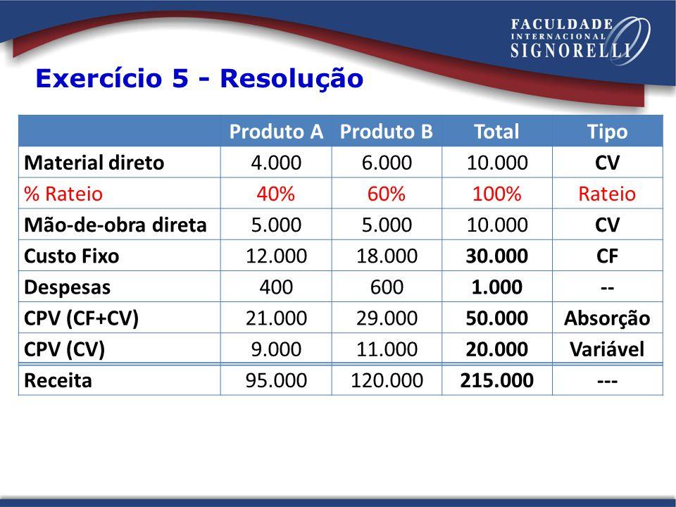 Exercício 5 - Resolução Produto AProduto BTotalTipo Material direto4.0006.00010.000CV % Rateio40%60%100%Rateio Mão-de-obra direta5.000 10.000CV Custo