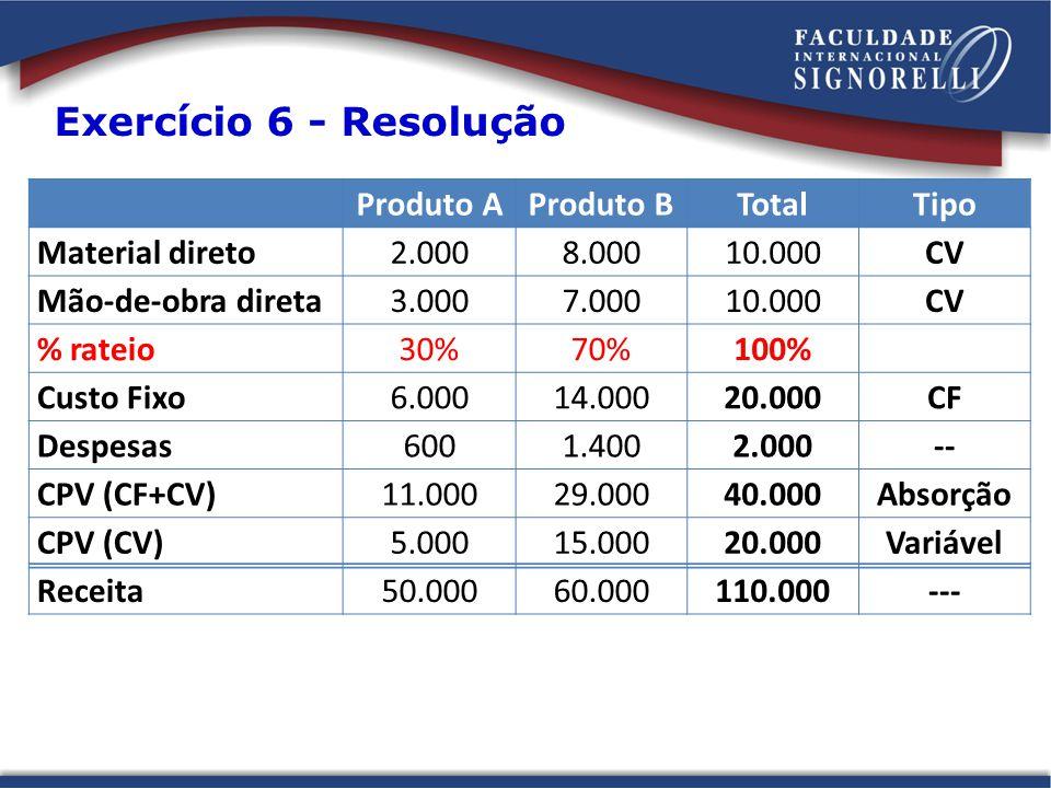 Exercício 6 - Resolução Produto AProduto BTotalTipo Material direto2.0008.00010.000CV Mão-de-obra direta3.0007.00010.000CV % rateio30%70%100% Custo Fi