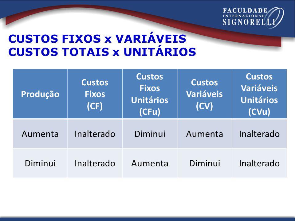 CUSTOS FIXOS x VARIÁVEIS CUSTOS TOTAIS x UNITÁRIOS Produção Custos Fixos (CF) Custos Fixos Unitários (CFu) Custos Variáveis (CV) Custos Variáveis Unit