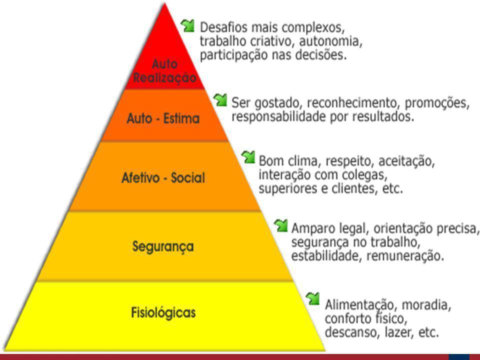 Para Abraham Maslow, as necessidade humanas obedecem a uma hierarquia de satisfação dos indivíduos a partir da motivação que o impulsiona. O ser human