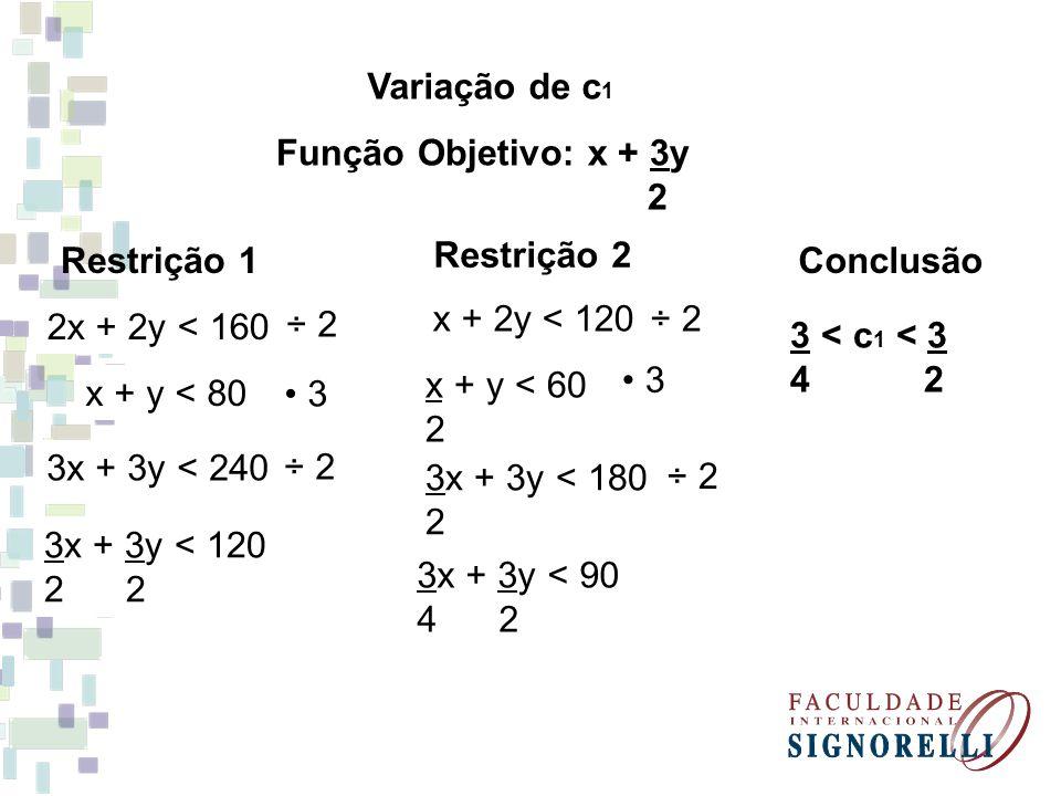 Variação de c 1 Função Objetivo: x + 3y 2 Restrição 1 2x + 2y < 160 ÷ 2 x + y < 80 3 3x + 3y < 240 ÷ 2 3x + 3y < 120 2 Restrição 2 x + 2y < 120 ÷ 2 x