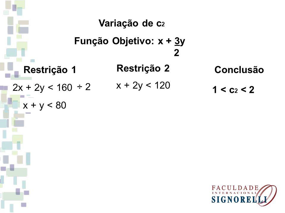 Variação de c 2 Função Objetivo: x + 3y 2 Restrição 1 2x + 2y < 160 ÷ 2 x + y < 80 Restrição 2 x + 2y < 120 Conclusão 1 < c 2 < 2