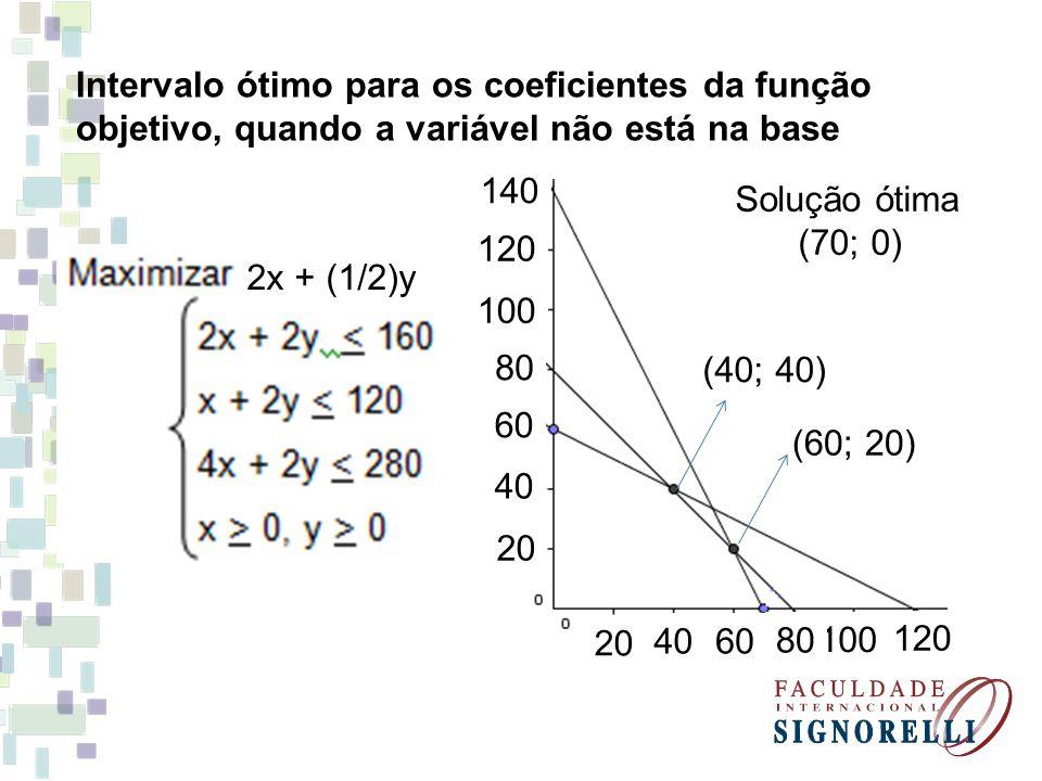 Intervalo ótimo para os coeficientes da função objetivo, quando a variável não está na base 140 120 100 80 60 40 20 40 120 100 80 60 (40; 40) (60; 20)