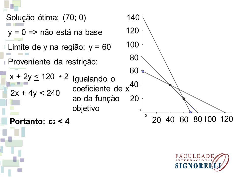 140 120 100 80 60 40 20 40 120 100 80 60 Solução ótima: (70; 0) y = 0 => não está na base Limite de y na região: y = 60 Proveniente da restrição: x +