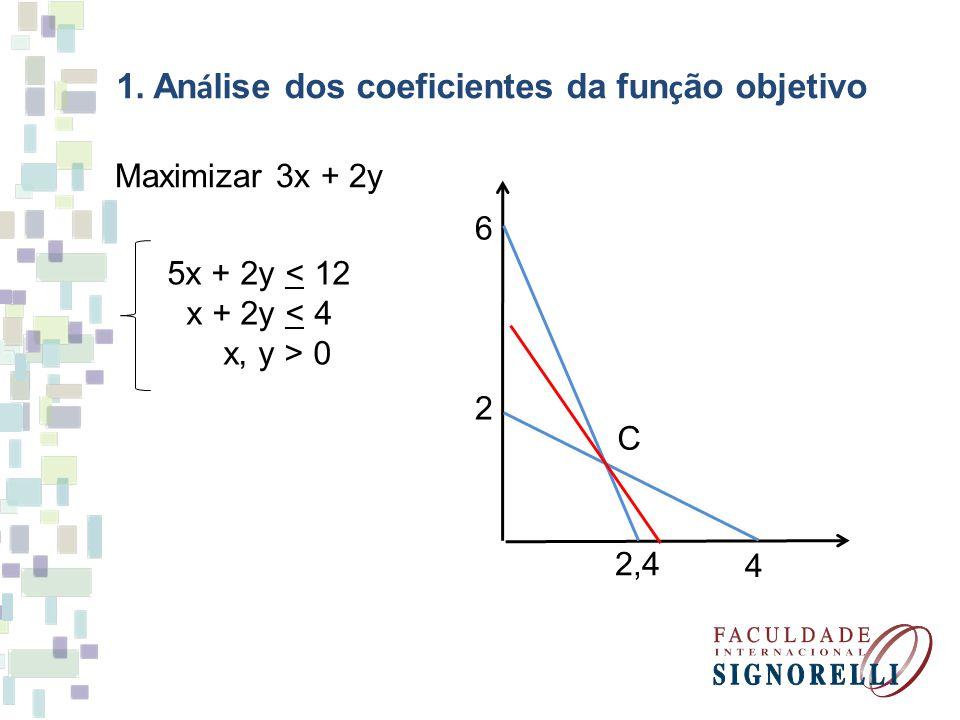 1. An á lise dos coeficientes da fun ç ão objetivo Maximizar 3x + 2y 5x + 2y < 12 x + 2y < 4 x, y > 0 6 2,4 2 4 C
