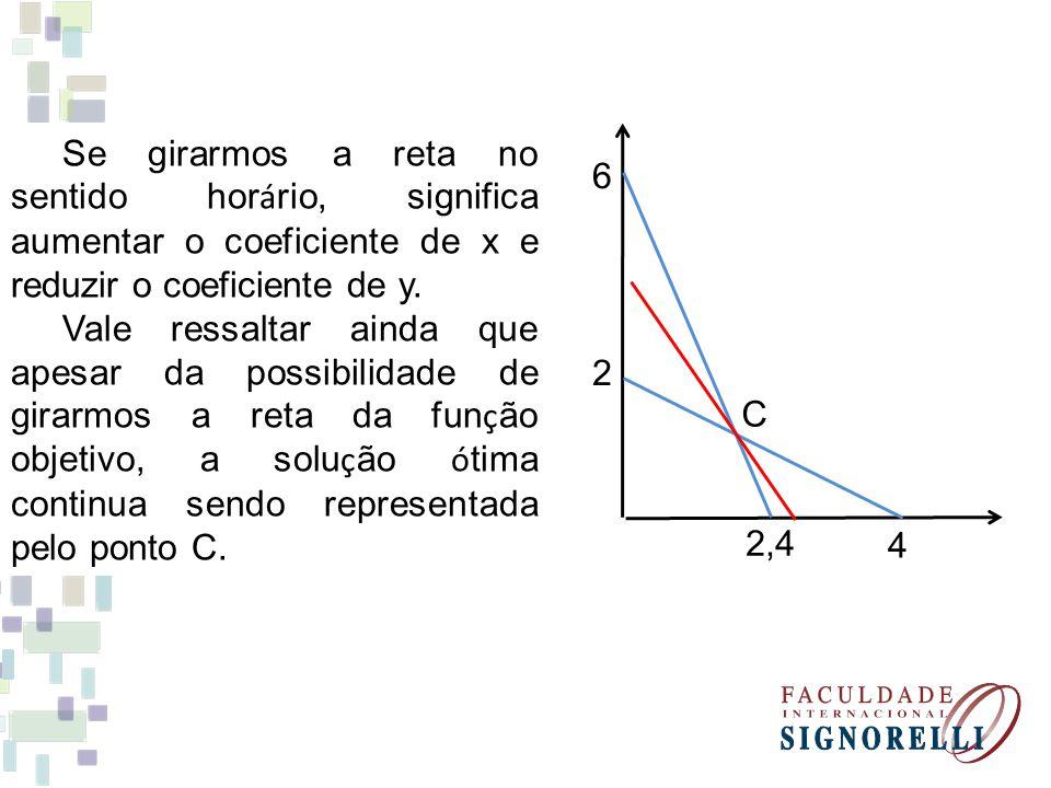 Se girarmos a reta no sentido hor á rio, significa aumentar o coeficiente de x e reduzir o coeficiente de y. Vale ressaltar ainda que apesar da possib