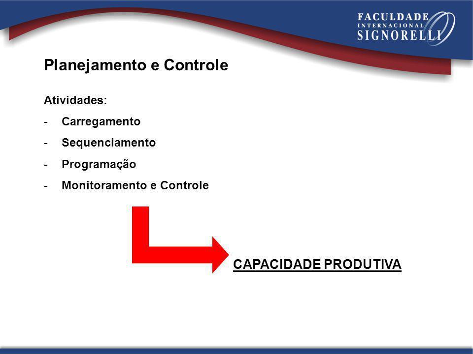 Planejamento e Controle Atividades: -Carregamento -Sequenciamento -Programação -Monitoramento e Controle CAPACIDADE PRODUTIVA