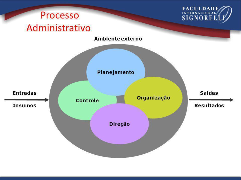 Processo Administrativo Controle Planejamento Organização Direção Entradas Insumos Saídas Resultados Ambiente externo