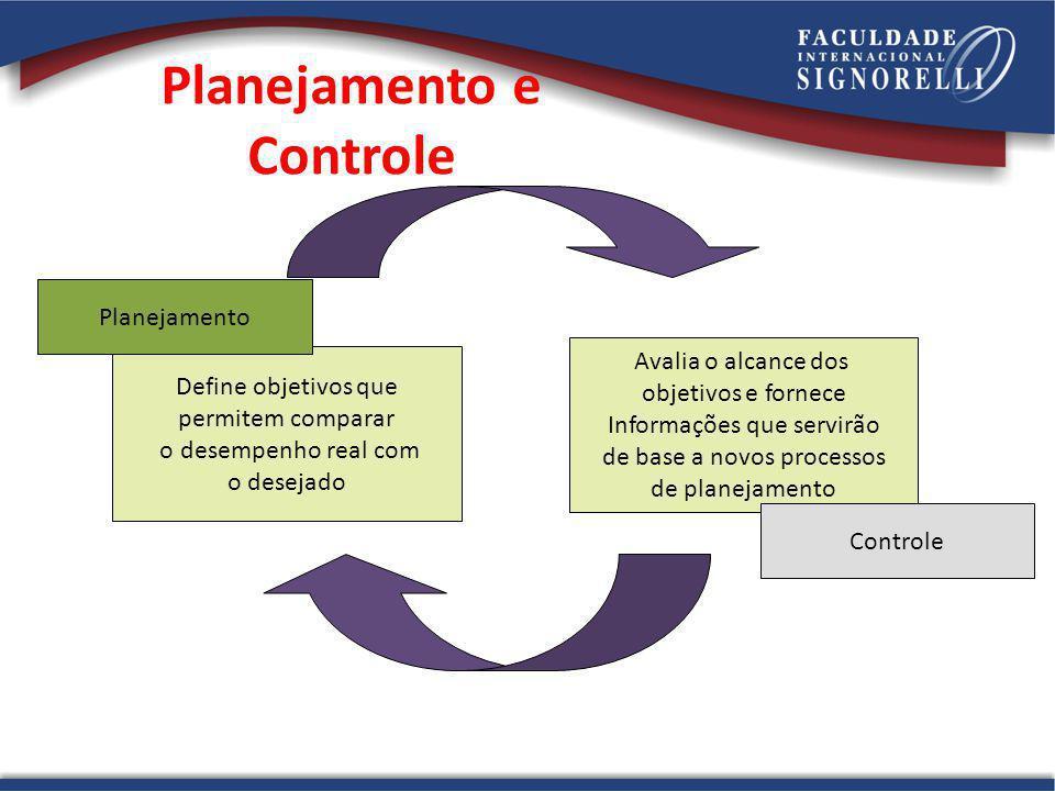 Define objetivos que permitem comparar o desempenho real com o desejado Avalia o alcance dos objetivos e fornece Informações que servirão de base a no
