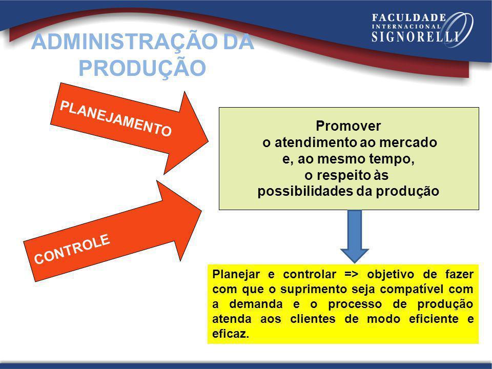Promover o atendimento ao mercado e, ao mesmo tempo, o respeito às possibilidades da produção PLANEJAMENTO CONTROLE ADMINISTRAÇÃO DA PRODUÇÃO Planejar