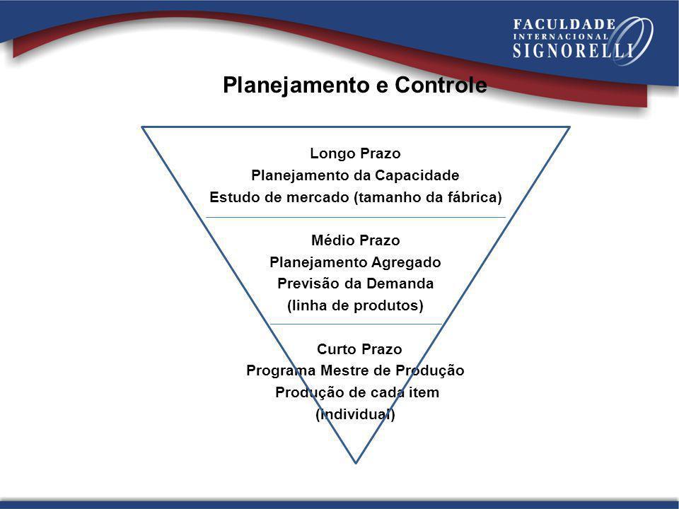 Planejamento e Controle Longo Prazo Planejamento da Capacidade Estudo de mercado (tamanho da fábrica) Médio Prazo Planejamento Agregado Previsão da De