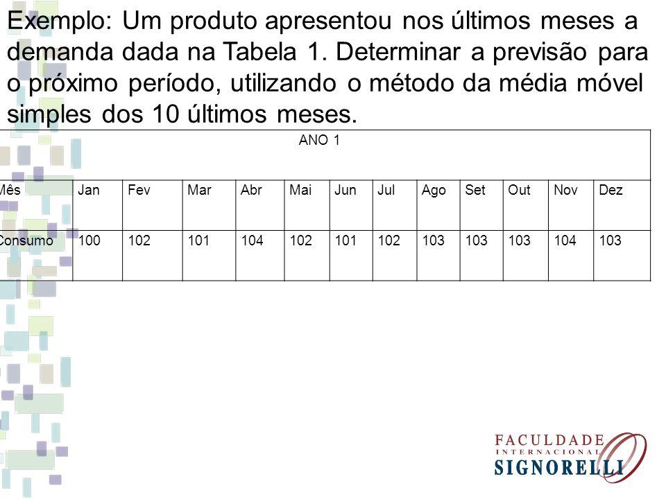 Exemplo: Um produto apresentou nos últimos meses a demanda dada na Tabela 1. Determinar a previsão para o próximo período, utilizando o método da médi
