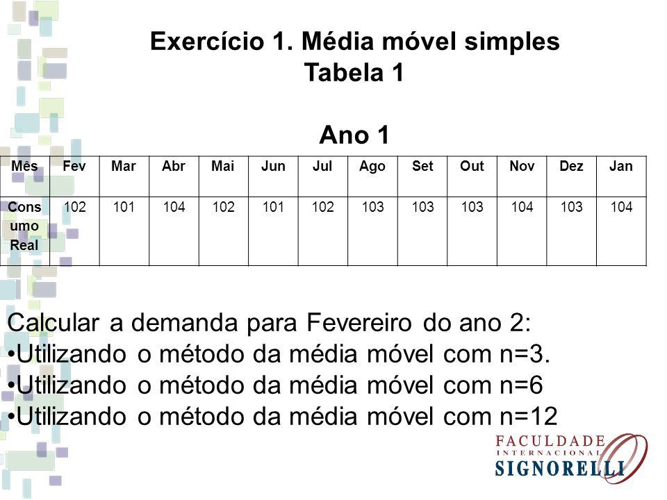 Exercício 1. Média móvel simples Tabela 1 Ano 1 MêsFevMarAbrMaiJunJulAgoSetOutNovDezJan Cons umo Real 102101104102101102103 104103104 Calcular a deman