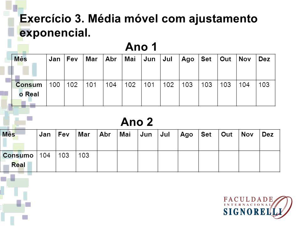 Exercício 3. Média móvel com ajustamento exponencial. Ano 1 MêsJanFevMarAbrMaiJunJulAgoSetOutNovDez Consum o Real 100102101104102101102103 104103 Ano