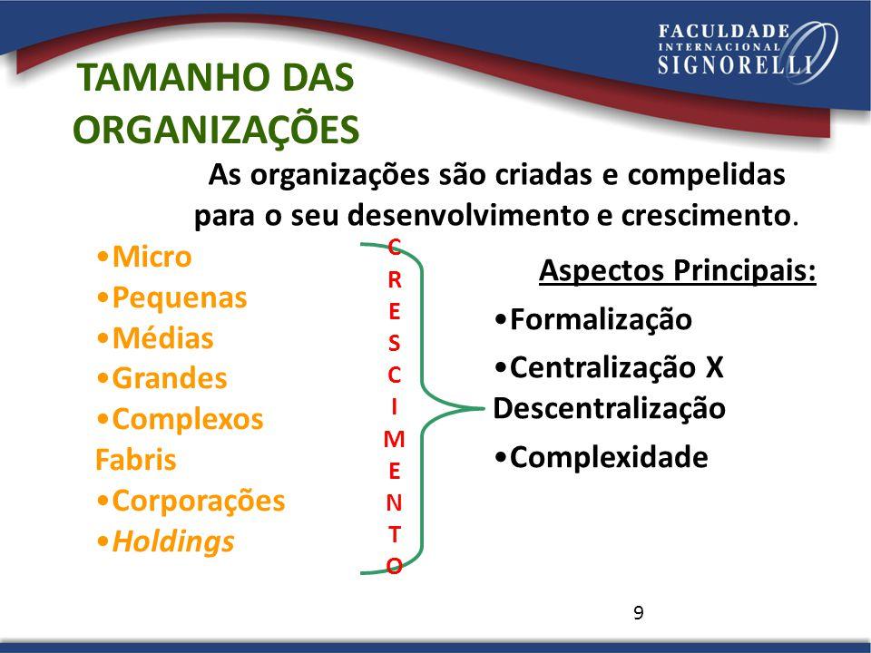9 TAMANHO DAS ORGANIZAÇÕES As organizações são criadas e compelidas para o seu desenvolvimento e crescimento. Micro Pequenas Médias Grandes Complexos