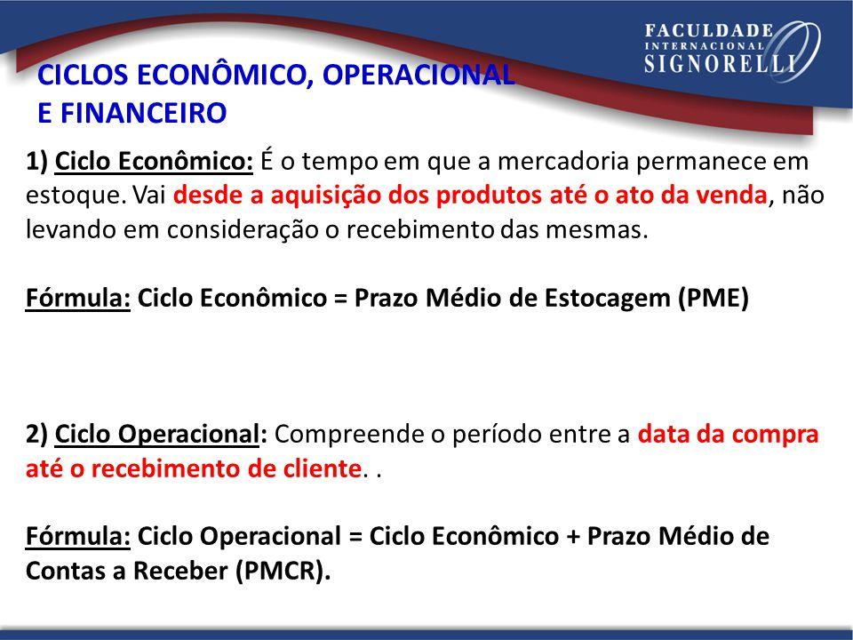 CICLOS ECONÔMICO, OPERACIONAL E FINANCEIRO 1) Ciclo Econômico: É o tempo em que a mercadoria permanece em estoque.