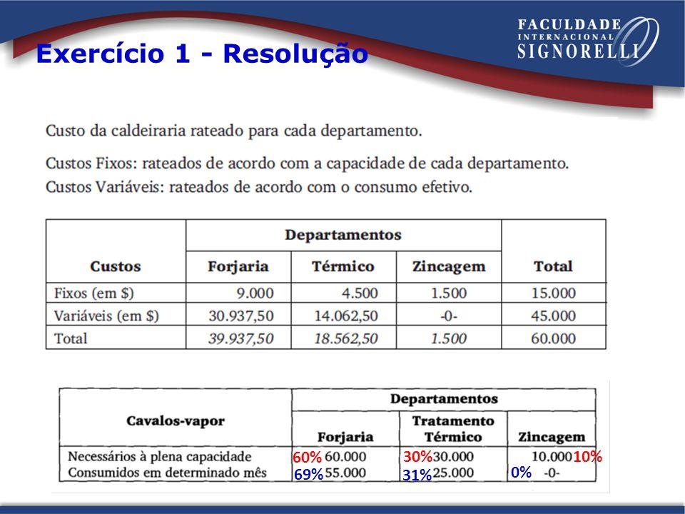 Exercício 1 - Resolução 60% 30% 10% 69% 31% 0%