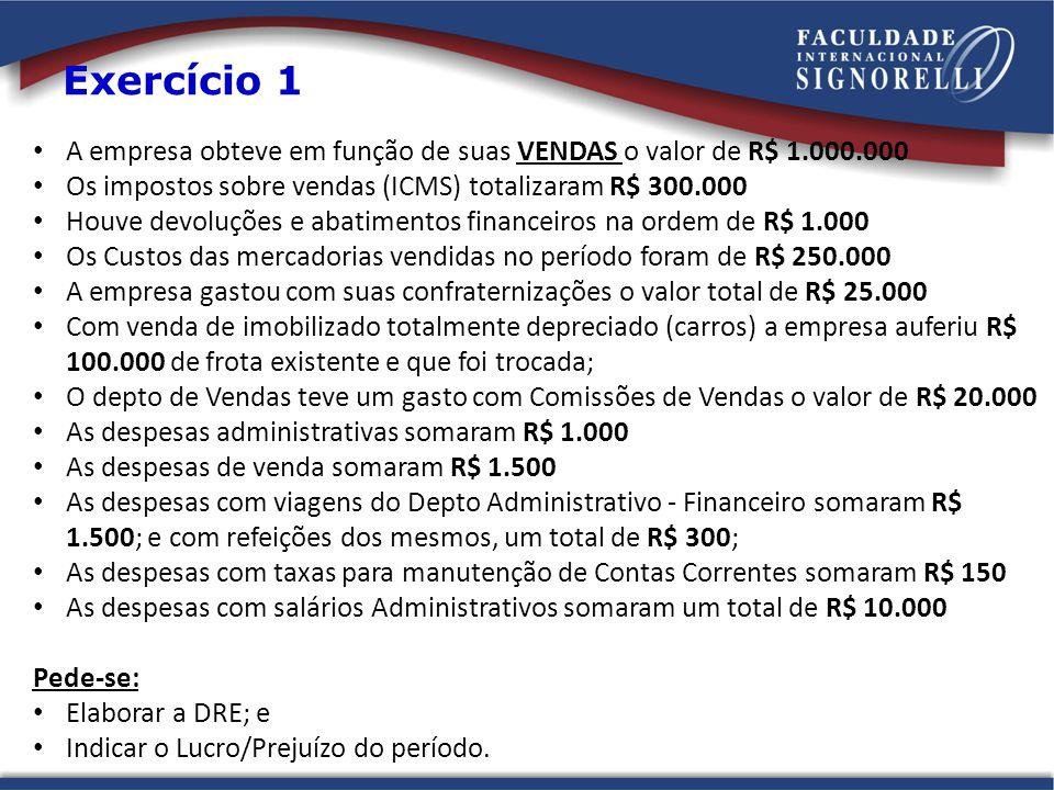 A empresa obteve em função de suas VENDAS o valor de R$ 1.000.000 Os impostos sobre vendas (ICMS) totalizaram R$ 300.000 Houve devoluções e abatimento