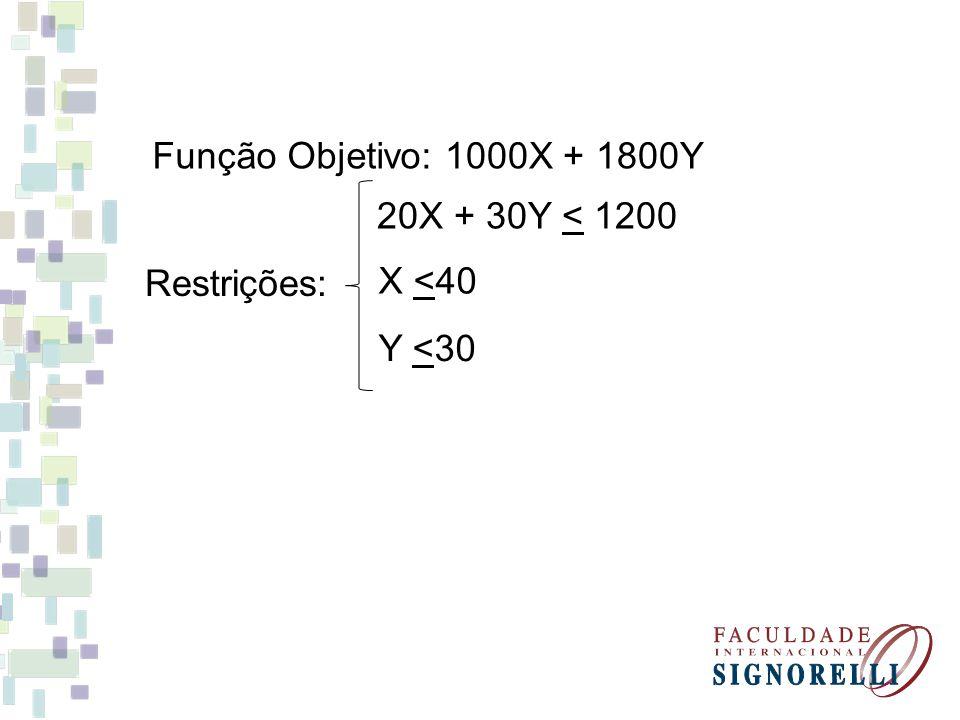 Função Objetivo:1000X + 1800Y 20X + 30Y < 1200 X <40 Y <30 Restrições: