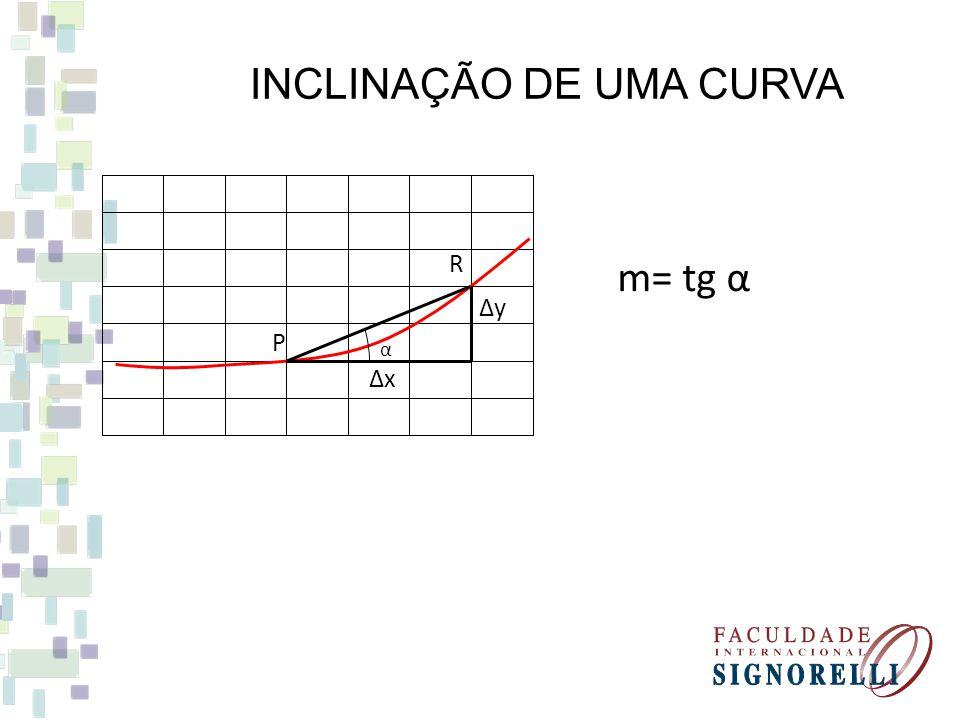 INCLINAÇÃO DE UMA CURVA m= tg α Δy Δx α P R