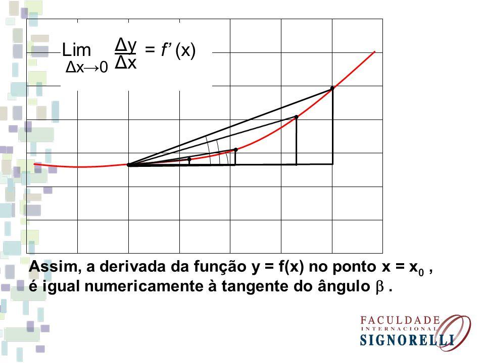 Lim = f (x) Δx0 ΔyΔy ΔxΔx Assim, a derivada da função y = f(x) no ponto x = x 0, é igual numericamente à tangente do ângulo.