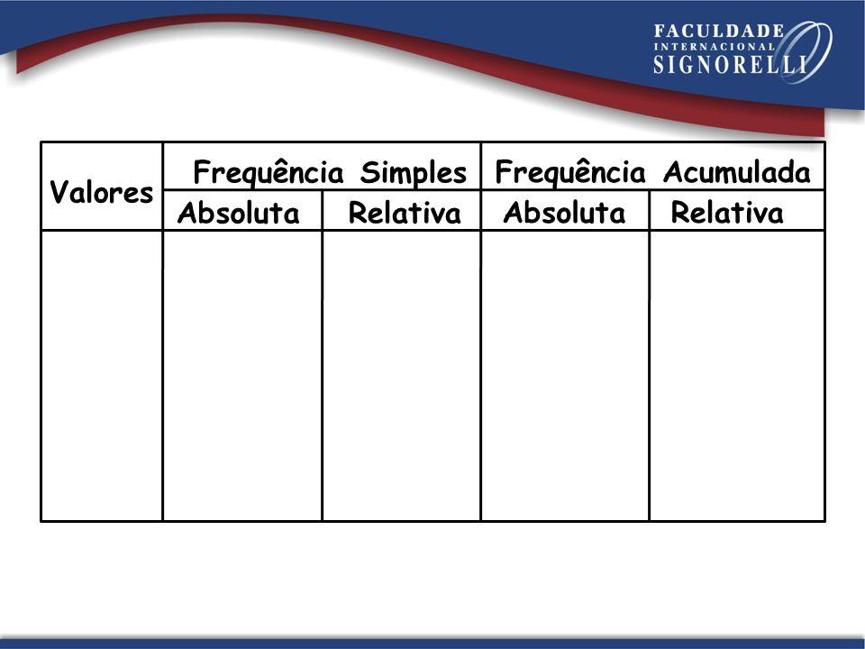 Valores Frequência Simples AbsolutaRelativa Frequência Acumulada AbsolutaRelativa