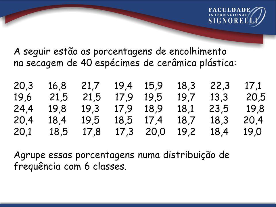 A seguir estão as porcentagens de encolhimento na secagem de 40 espécimes de cerâmica plástica: 20,3 16,8 21,7 19,4 15,9 18,3 22,3 17,1 19,6 21,5 21,5