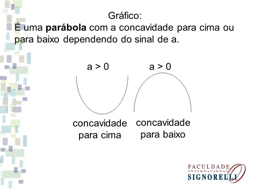 Gráfico: É uma parábola com a concavidade para cima ou para baixo dependendo do sinal de a. a > 0 concavidade para cima a > 0 concavidade para baixo