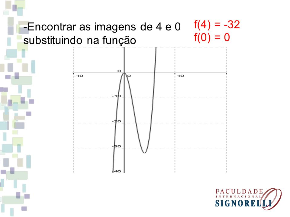 -Encontrar as imagens de 4 e 0 substituindo na função f(4) = -32 f(0) = 0