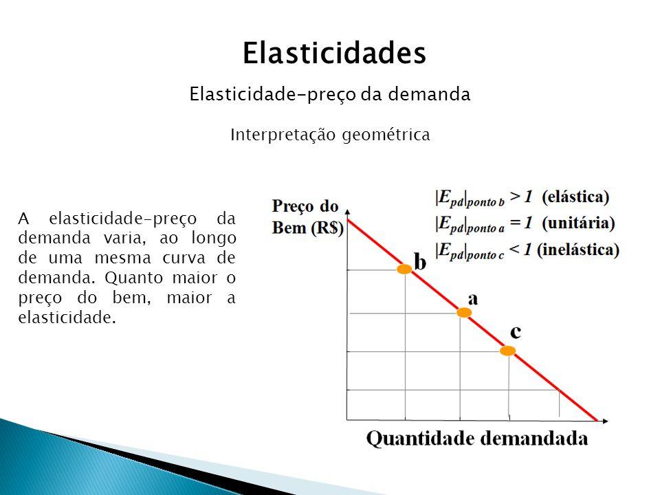 Interpretação geométrica A elasticidade-preço da demanda varia, ao longo de uma mesma curva de demanda. Quanto maior o preço do bem, maior a elasticid