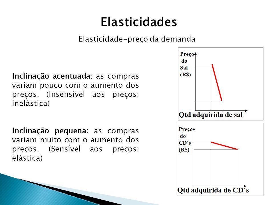 Inclinação acentuada: as compras variam pouco com o aumento dos preços. (Insensível aos preços: inelástica) Inclinação pequena: as compras variam muit