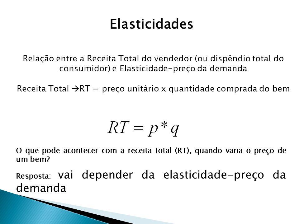 Relação entre a Receita Total do vendedor (ou dispêndio total do consumidor) e Elasticidade-preço da demanda Receita Total RT = preço unitário x quant