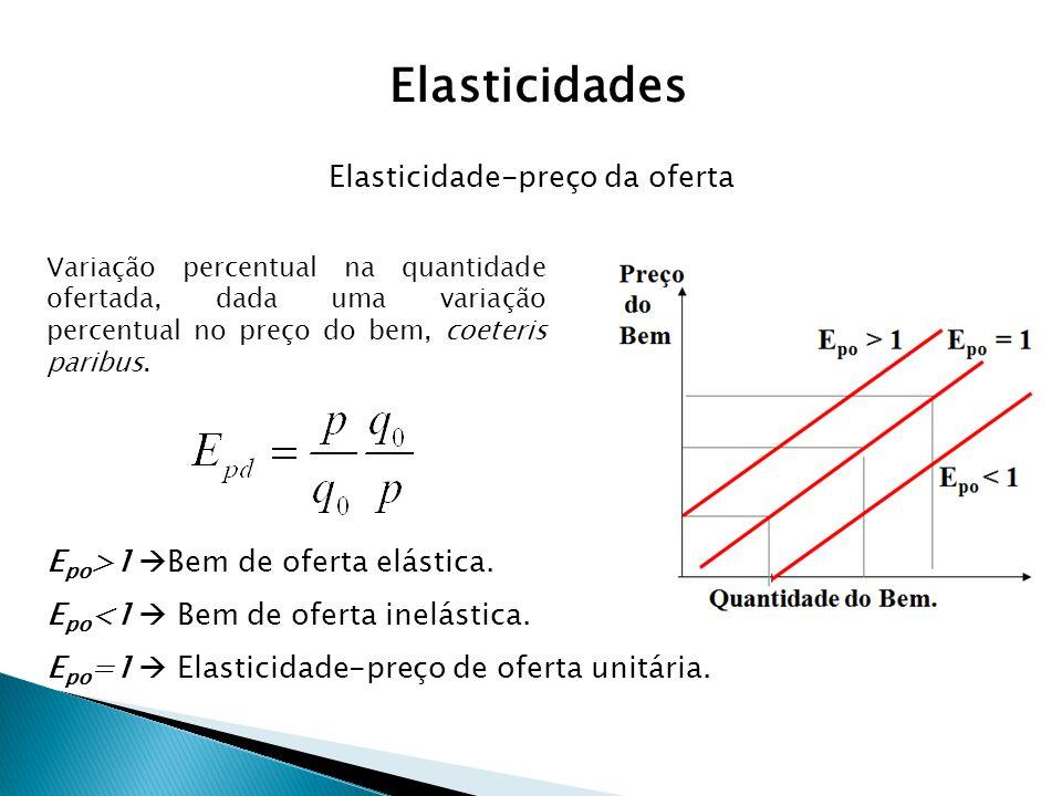 Elasticidade-preço da oferta E po >1 Bem de oferta elástica. E po <1 Bem de oferta inelástica. E po =1 Elasticidade-preço de oferta unitária. Variação